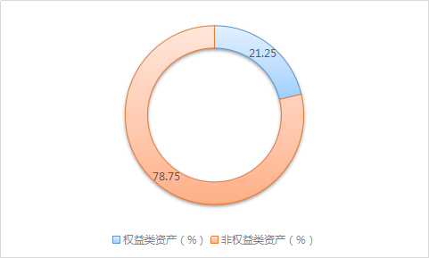 """华安基金:华安稳健养老一年FOF的""""固收+""""之路"""