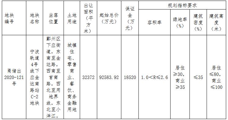华润置地+宁波轨交9.26亿元摘得宁波市鄞州区一宗商住用地