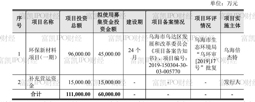 """Bijet IPO担8官司 公司资金成了某些人的""""家口袋""""?"""