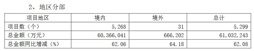 绿地控股:2020年基建业务新增项目5299个 新增总金额6103.22亿元