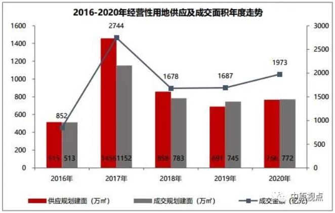 中原地产:北京土地成交楼面价创5年来新高