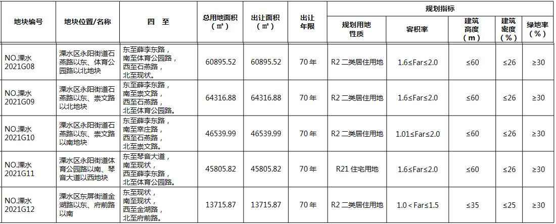 溧水城建2350万元摘得南京市溧水区一宗居住用地