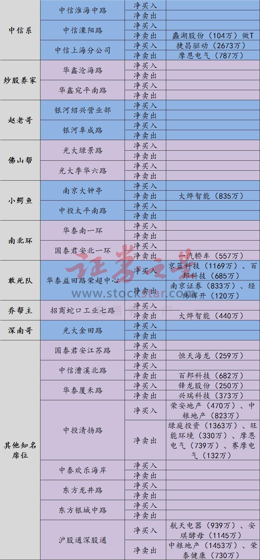 龙虎榜:宁德时代大跌机构现分歧中信上海分公司超2600万买一股