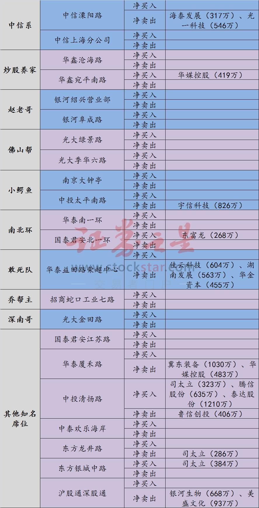 龙虎榜:延安必康四连板温州帮出货机构近五千万入主阳光电源