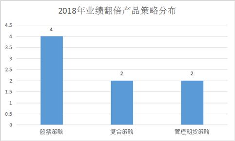 私募赚钱有绝招!赌单票买苹果 8只产品翻倍 私募重镇广州再现辉煌!