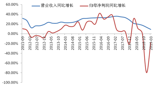 华安基金:创蓝筹代表―创业板50最新表现分析