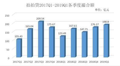 拍拍贷2019年一季度撮合额达190.80亿 连续三季度环增