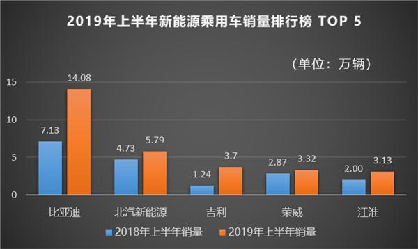 比亚迪:下半年推出多款重磅车型 预计2019年前三季度净利「西南财经大学陶冬燕」增长1.83%-14.93%