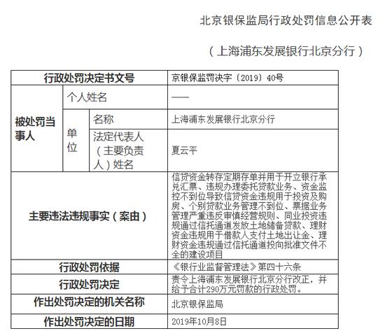 浦东发展银行北京被罚290万: