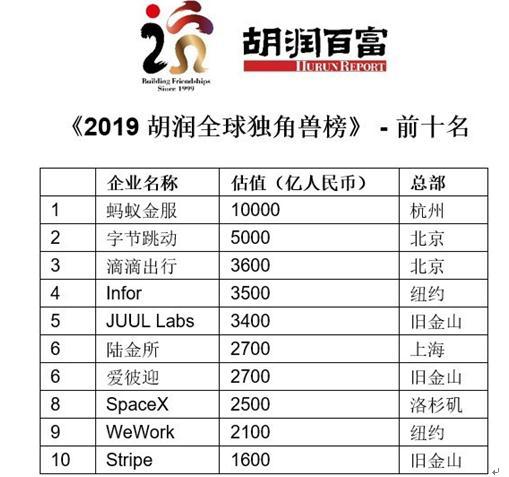 """<b>2019独角兽榜:陆金所全球第六获封""""成长最快""""</b>"""