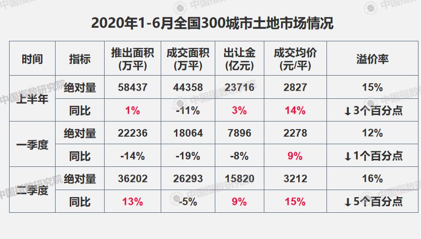 """[债券]2020上半年土地市场:一线城市""""战火""""重"""