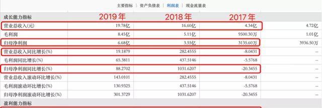 """负债规模逐年指数级增长,港龙中国地产到底有多""""穷""""?"""
