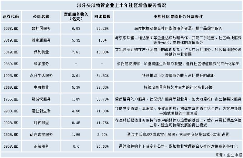 社区增值业务登物管风口,蓝光嘉宝能否化规模为营收?