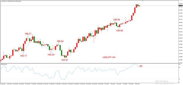 ATFX早评0305:欧元、黄金、原油,短线H4分析