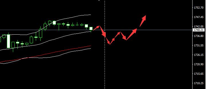 Scope Markets斯科普:黄金高位遭遇强压 市场迎来重磅事件