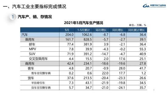 1-5月汽车消费总体稳定,中汽协保持审慎乐观