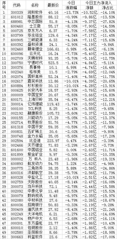 7月19日两市超大账户减持的50只个股