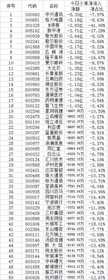 7月19日两市散户减持的50只个股
