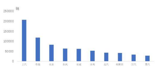 幸运飞艇精准人工计划在线_中汽协:上半年汽车出口量排名 上汽、奇瑞、长安列前三